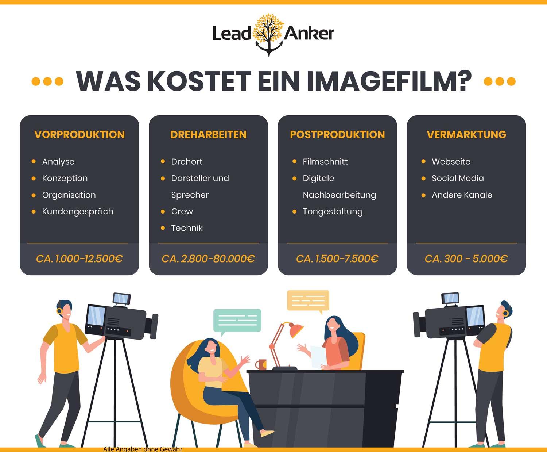 Imagefilm Agentur Schwäbisch Gmünd